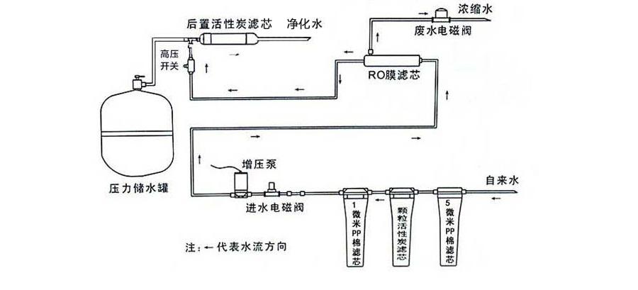 纯水机安装方式